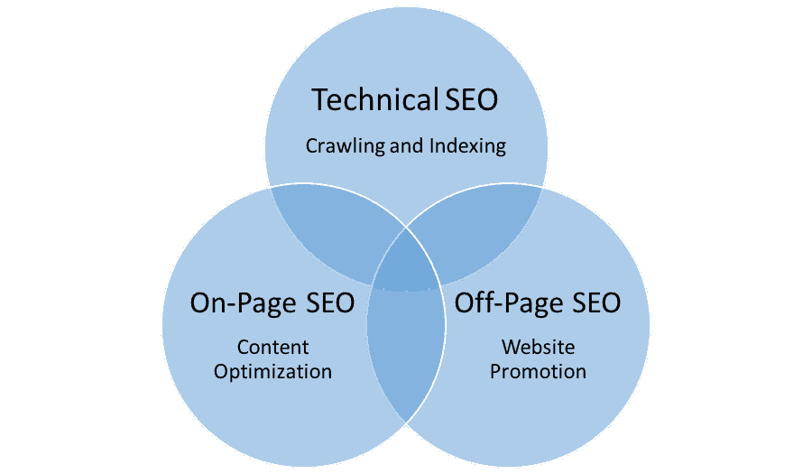 7 types of SEO And How To Work At Them (Complete Guide)