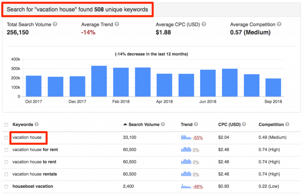 A Step-By-Step Guide to Keyword Research In 2020