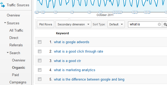 10 Free Ways To Generate Long-Tail Keyword For Seo In 2020