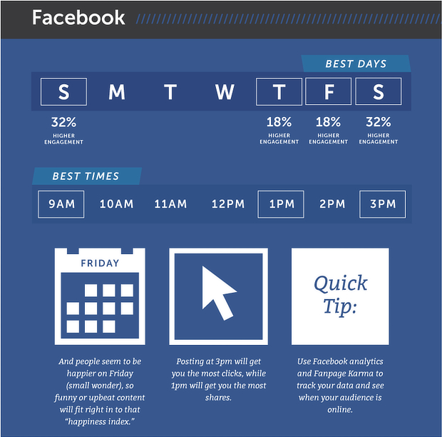 Step by Step Guide Driving Free Traffic From Facebook 2020