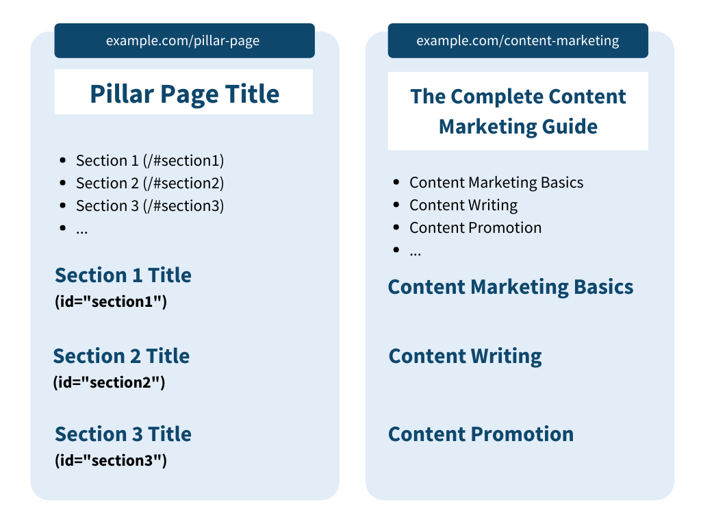 What Are Pillar Pages And How To Create In 8 Simple Step