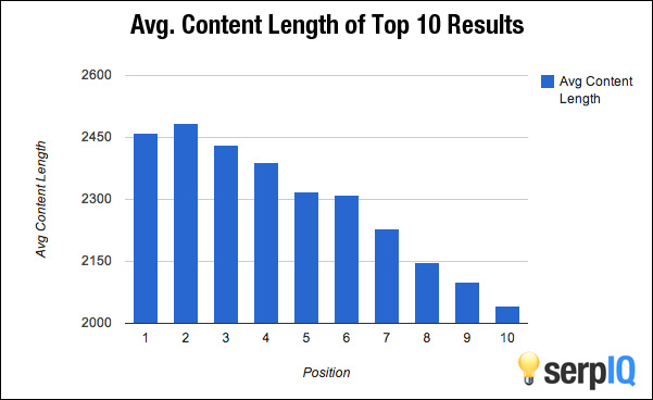 The Proven Method  To Rank First Page On Google For Any Long-tail Keyword