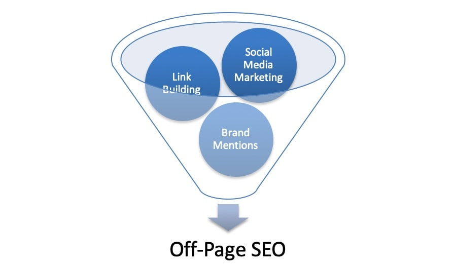 What Exactly is Off-Page SEO?