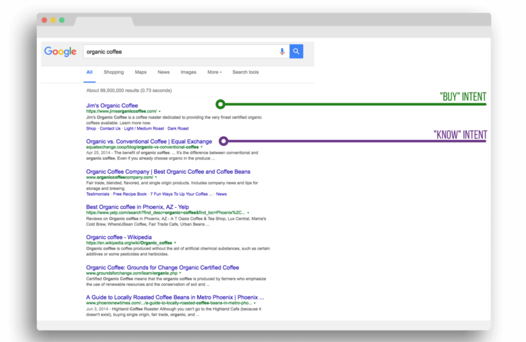5-Step Process To Go Deeper with Keyword Research