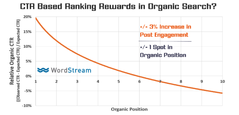 7 Ways to Improve Your Organic CTR (Click-Through Rate)