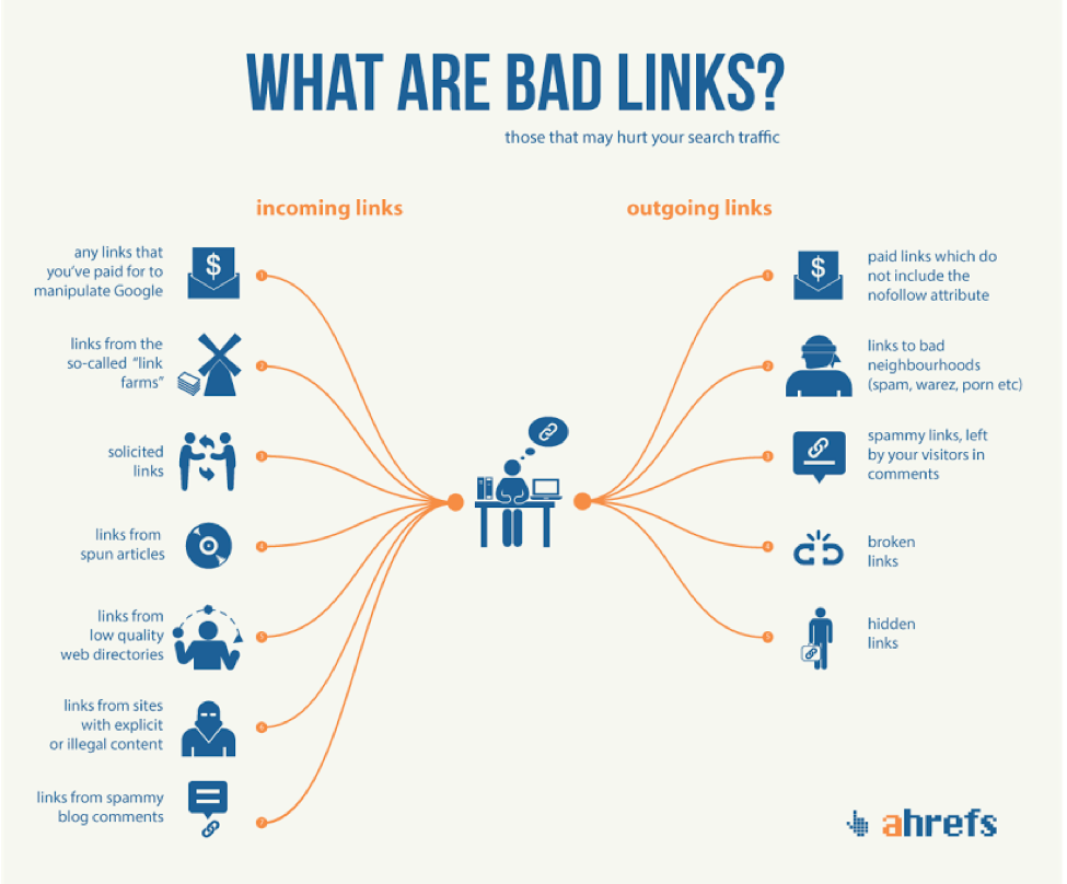How to Identify and Remove Bad Backlinks That Kill Your Rankings