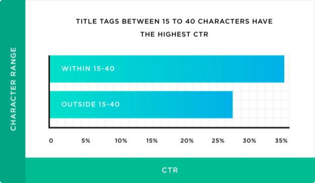 8 Proven Steps to Boost Your Organic CTR in Google
