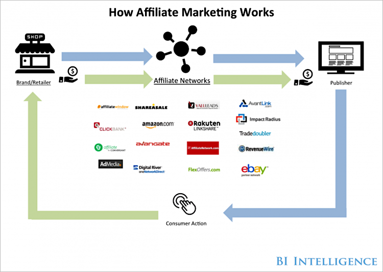 7 Steps To Start an Affiliate Marketing That's Actually Successful for Your Business