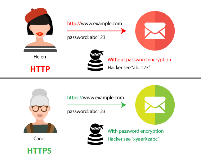 How Does Your Website's Security Affect SEO Ranking?
