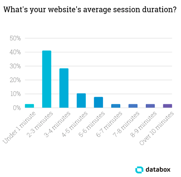 How to Know if Your Website's Traffic Quality Is Poor (And How to Fix It)