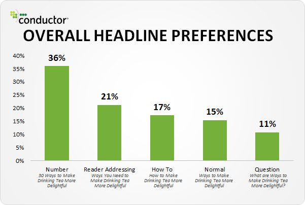 How to Write Powerful Headlines to Skyrocket Click-Through Rates