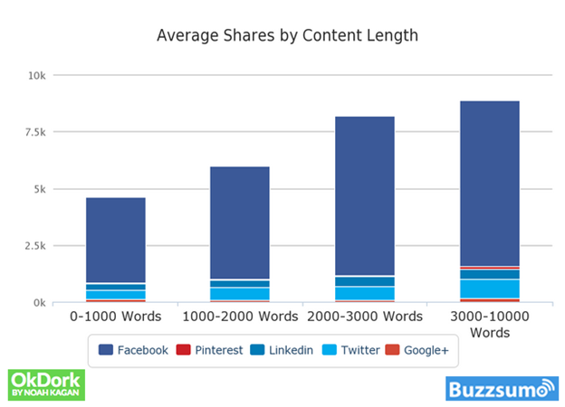 How to Rank on Google for THOUSANDS of Keywords (With One Page)