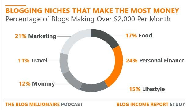 6 Powerful Ways to Monetize a Blog and Make Money Online