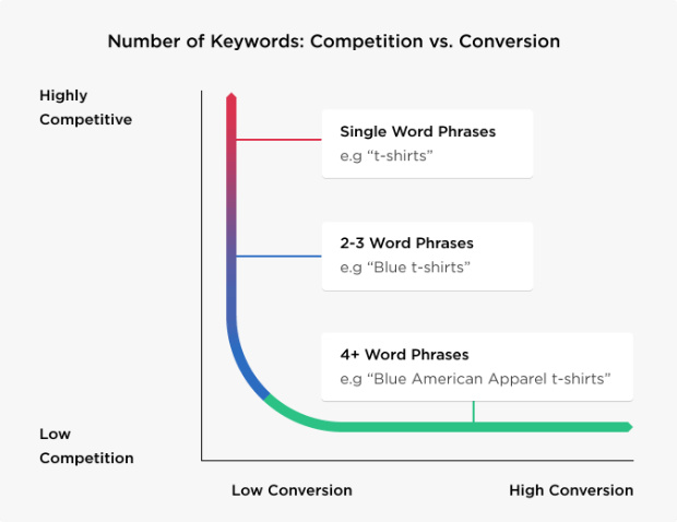 The Ultimate Guide to Writing Blog Posts That Rank in Google's Top 10