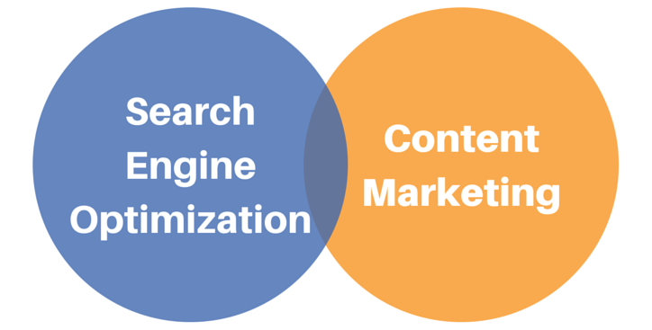 Which Is The Best Strategy: SEO Or Content Marketing?