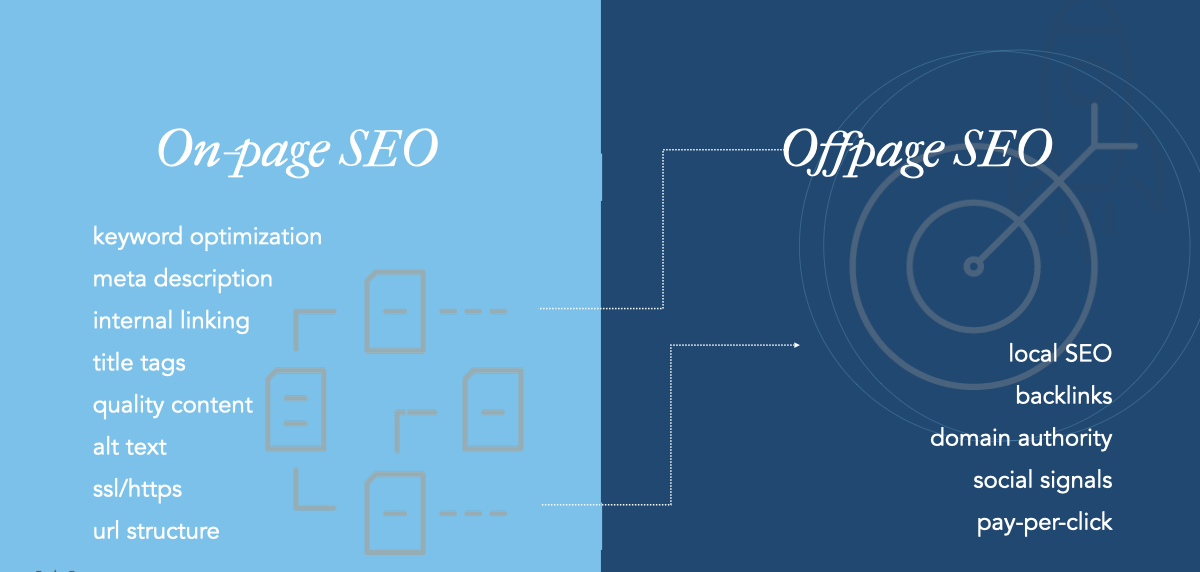 Is On-page SEO More Important Than Off-page SEO?